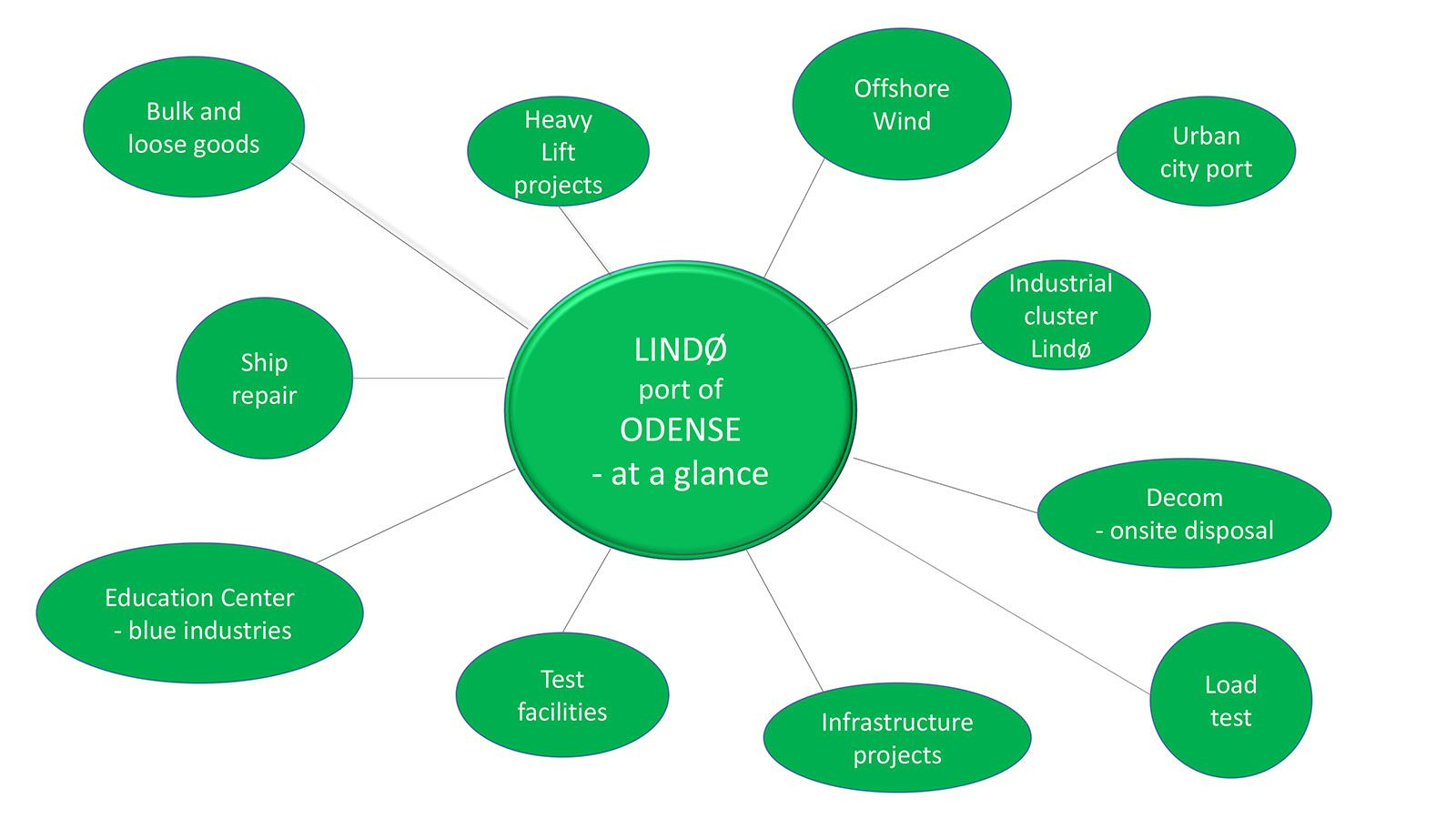 lpo-at-a-glance